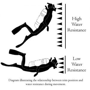 How trim effects water resistance when scuba diving