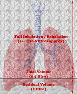 Breath control for scuba diving lung volume
