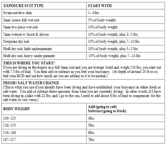 PADI basic weighting guidelines