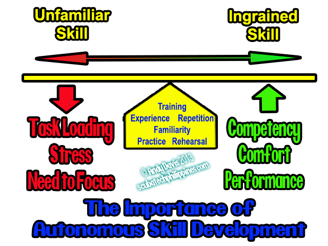 Scuba Diving Skills Development Balance