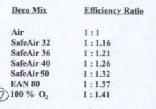 deco gas efficiency andi nitrox ratios