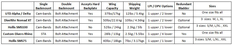 Hybrid sidemount system specifications comparison