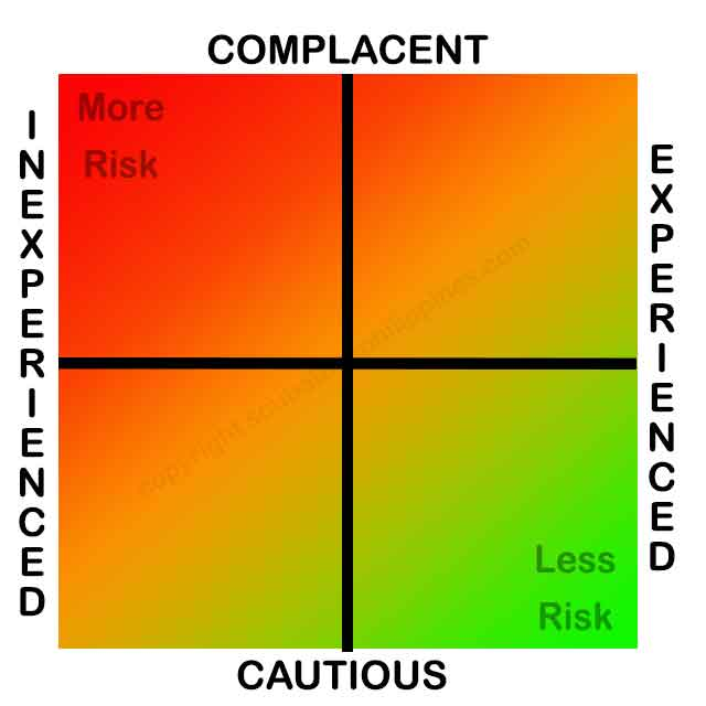 Technical-Diving-Risk complacency experience
