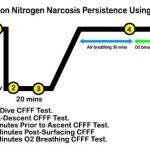 nitrogen-narcosis-critical-flicker-frequency-fusion-study