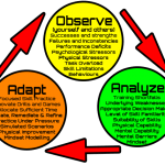 observe-analyse-adapt technical diving performance development
