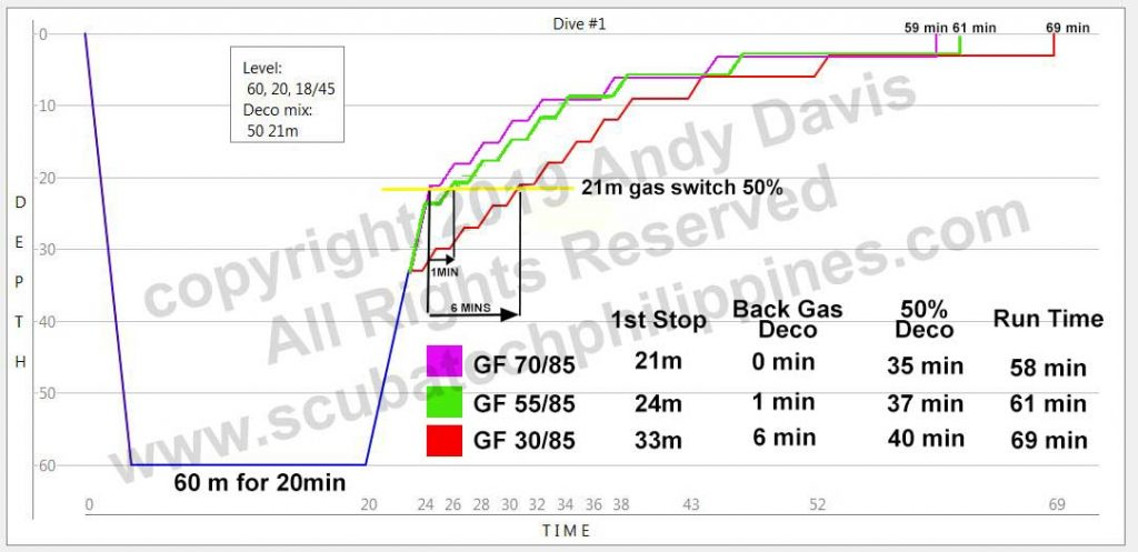 Gradient Factor Comparison Using A Simple 60m Trimix Dive Case Study 50 divided by a factor of 50 will equal another factor of 50. scuba tech philippines