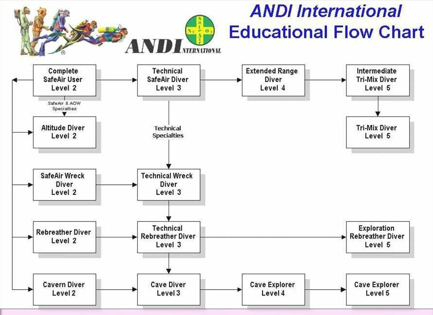 andi cave and ccr training courses philippines