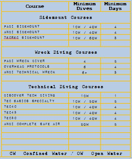 sidemount technical wreck prices