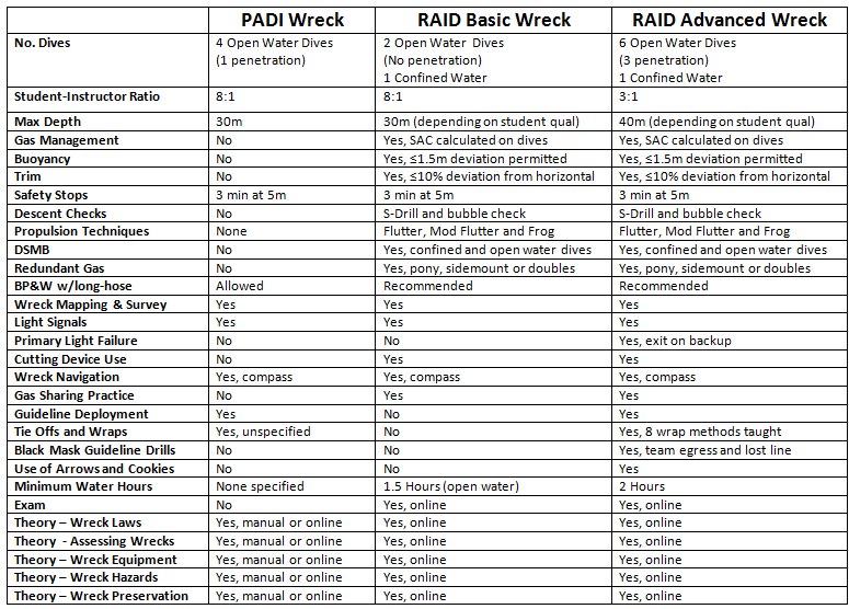 RAID and PADI Wreck course comparison