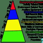 Autonomous Progressive Scuba Skill Development